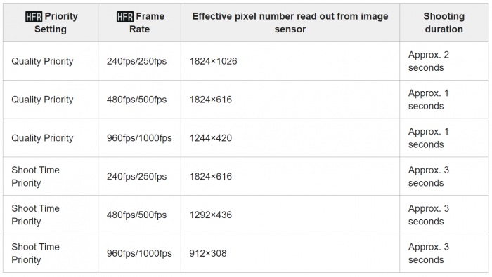 Sony ZV-1 High Frame Rate Modes effective pixels and shooting durations